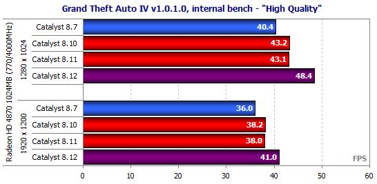 benchmark gta iv