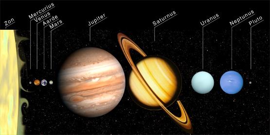 Weetjes over de planeten
